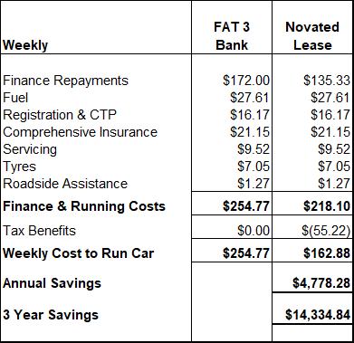 36Mth Car Loan V Novated Lease
